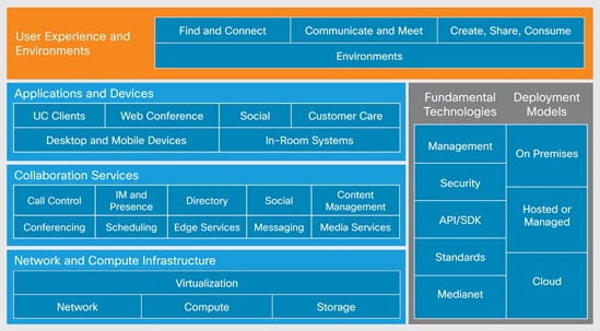 Cisco Collaboration Architecture Model