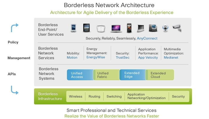 Borderless Network Architecture