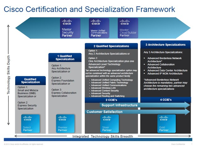 Certification and Specialization Framework
