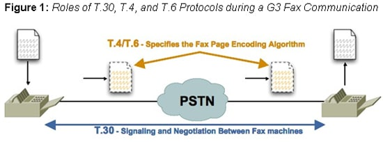 Roles of T.30, T.4, and T.6 Protocols
