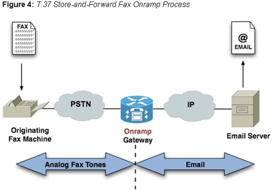 T.37 Store-and-Forward Fax Onramp Process