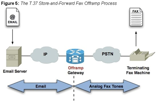 The T.37 Store-and-Forward Fax Offramp Process