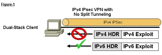 ipv4 security