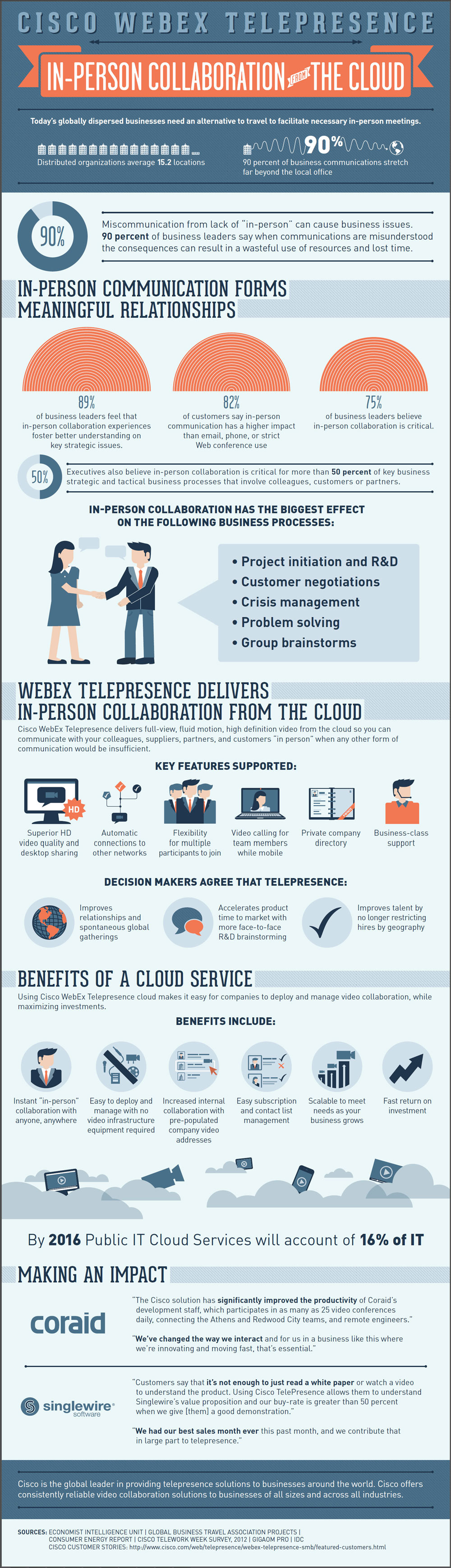 In-Person Collaboration from the Cloud